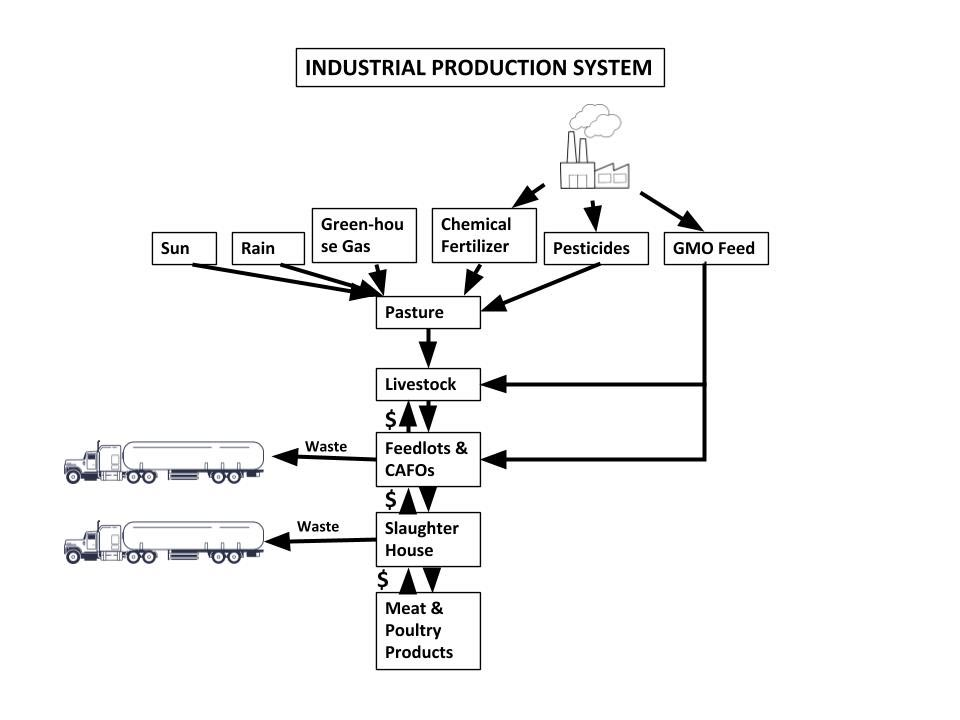 WOP-Industrial-Agriculture-Diagram