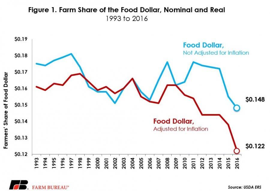 farmers-share-of-food-dollar