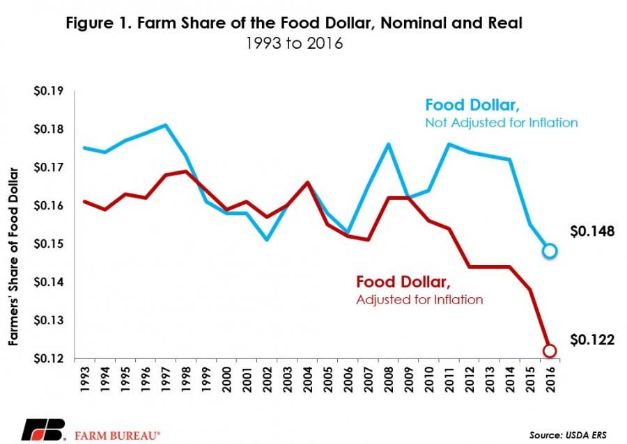 farmers-share-of-food-dollar
